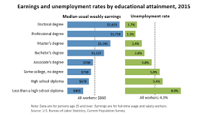 Do College Grads Really Earn More Than High School Grads