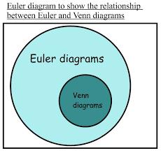 Euler Venn Diagram Euler And Venn Diagrams Reflectivemathss Blog
