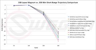 338 Lapua Mag Vs 308 Win Cartridge Comparison Sniper