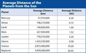 Solar System Distance Chart What Would Happen If The Universe Were Only As Big As Our