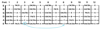 Capo Transpose Chart How To Use A Capo Strumcoach