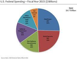 Budgeting Pie Chart Us Gdp Pie Chart Omfar Mcpgroup Co