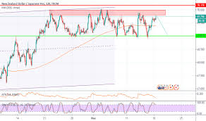 Nzdjpy Chart Nzdjpy Chart Rate And Analysis Tradingview India