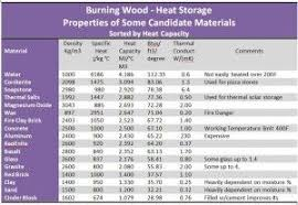 Burning Wood Thermal Mass Material Selection In 2019