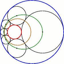 Animation Circles File Steiner Chain Animation Ellipse Gif Wikipedia