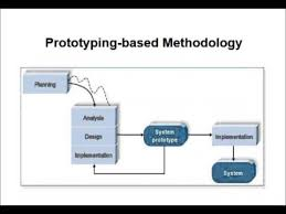System Analysis And Design Tutorial Systems Development Life Cycle