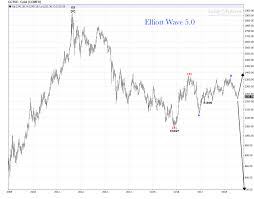 Gold Elliott Wave Charts Gold Weekly Chart Gold Bulls 0 Gold Bears 1 Elliott Wave 5 0
