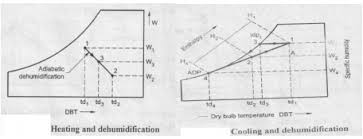 Sensible Cooling Psychrometric Chart Explain Sensible Heating And Cooling With Mechanical