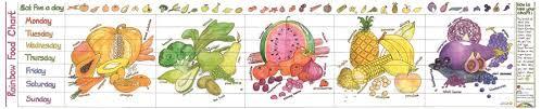 Rainbow Food Activity Chart Liz Cook Charts Amazon Co Uk