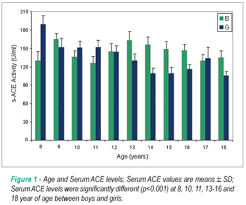 Gender Differences In Serum Angiotensin Converting Enzyme