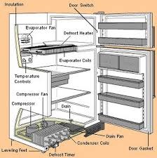 haier mini fridge parts. refrigerator parts location diagram haier mini fridge