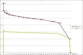 Вторая жизнь обычной батарейки Обзор зарядного устройства robiton   для них делалась контрольная разрядка лампой 3 В 0 7 А с замером времени работы затем батарейки ставились на цикл зарядка контрольный разряд