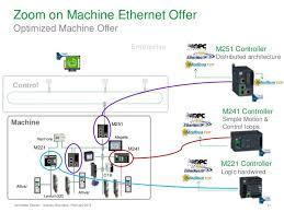 schneider motion sensor wiring diagram schneider how schneider electric sees ethernet in the industrial environment u2026 on schneider motion sensor wiring diagram