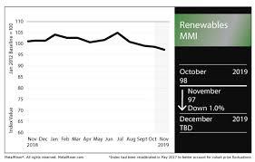 renewables mmi cobalt prices gain on the heels of mutanda