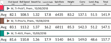Golf Ball Driver Spin Rates Chart Titleist Avx Golf Ball Review Golfalot