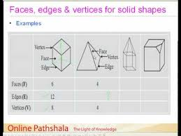 Solid Figures Faces Edges Vertices Chart 03 Faces Edges And Vertices Of Solid Shapes Cbse Maths