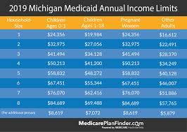 Medicaid Eligibility Income Chart Michigan Michigan Medicaid Beginners Guide Medicare Plan Finder