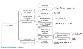 Function Tree Models A Tool For Optimization Martin Parrot