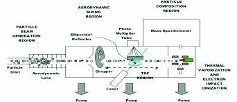 Diagram Spectrometer The Scientific Of Mass Aerosol Download Scheme