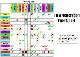 The Pokemon Type Chart Pokepedia