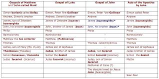 Apostles Death Chart