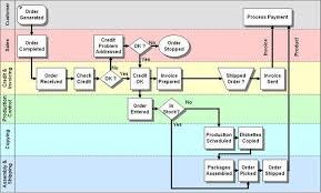 Example Of Assembly Chart Operation Process Chart Example Makes Business Process