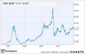 Chesapeake Energy Stock Quote
