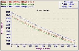 Methodical Trajectory Of 30 Winchester Ballistic Chart For