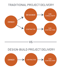 Design Build Contracting Services