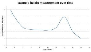 Peak Height Velocity