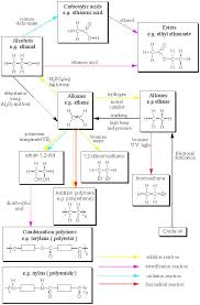 organic chemistry flowchart summary of reactions