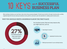 10 Keys To A Successful Business Plan | Your Small Business Growth