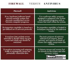 Difference Between Firewall And Antivirus Difference Between