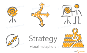 Strategy Presentation Illustrating Strategy In A Presentation How To Visualize A