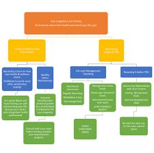 health and wellness process pelonngwe spa health and wellness process