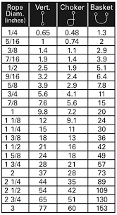 Wire Rope Slings Capacity Charts Metric Tons
