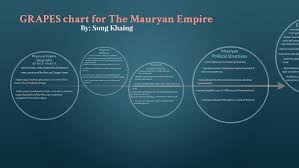Grapes Chart Grapes Chart For The Mauryan Empire By Song Khaing On Prezi
