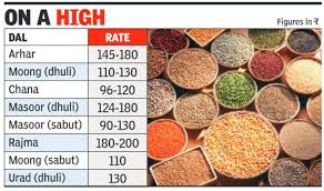 All Dal Prices Skyrocket Arhar Costs Rs 180 Per Kg The