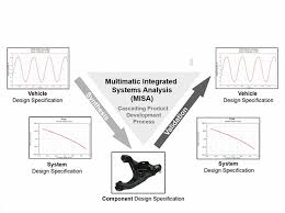 Multimatic Integrated Systems Analysis Misa Multimatic Inc