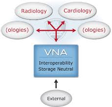Sentara Health Chart Sentara Healthcare Vna Readiness And Launch Imaging