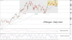 Jp Morgan Stock Chart Technical Analysis Jp Morgan Stock Remains Neutral