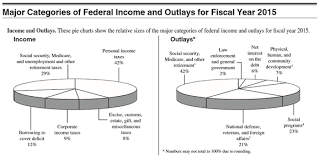 The Most Important Tax Chart Youll Ever See Markets
