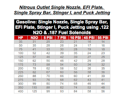 Nitrous Outlet Stinger Plate Jet Chart Nitrous Outlet Direct Port Jet Chart Improving Yourself