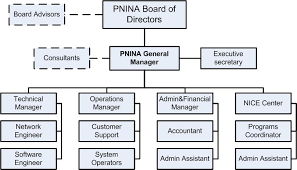 Organizational Domain Chart The Organization Palestinian National Internet Naming