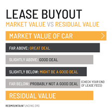 Vehicle Residual Value Chart Thinking About A Car Lease Payoff Know The Pros And Cons