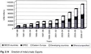 essay on s foreign trade the decline in us s share in s exports was from 16 per cent in 1960 61 to 11 1 per cent in 1980 81 but the increase to 14 9 per cent made us the