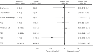 Curosurf Dosing Chart Observational Study To Compare The Clinical Efficacy Of The