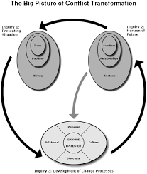conflict transformation beyond intractability creating a map for conflict transformation