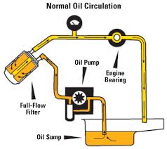 car engine lubrication system diagram wiring diagram master • car engine oil flow diagram wiring diagram engine oil sludge full flow filtering system diagram