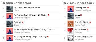 Apple Top Charts News Roundup Chance Tops Apple Music Charts Reggae Fest